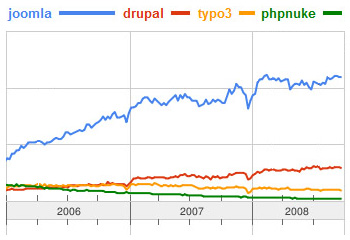 joomla_populariteit_in_Google_trends